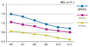 ガラス空気層別熱貫流率(Ug値) [表1]