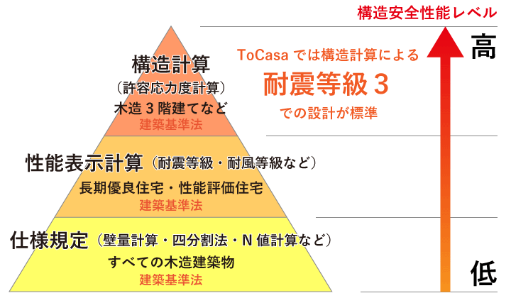耐震等級 計算方法