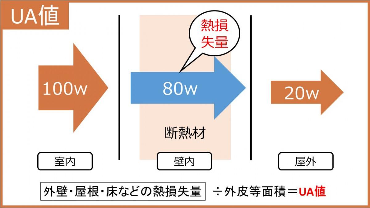 UA値 説明図